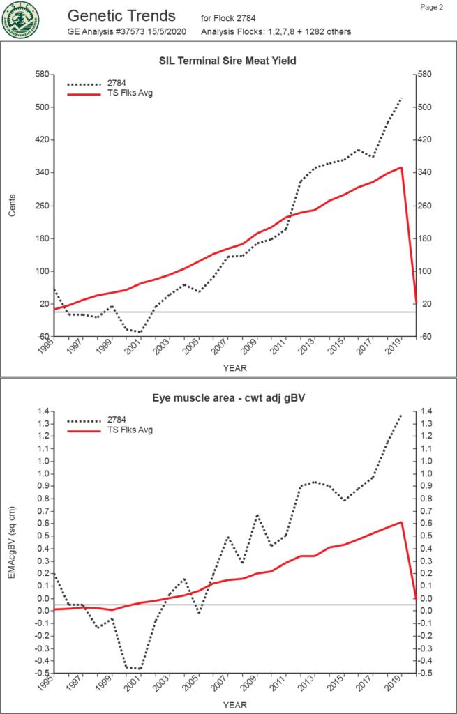 Gentic Trends graph